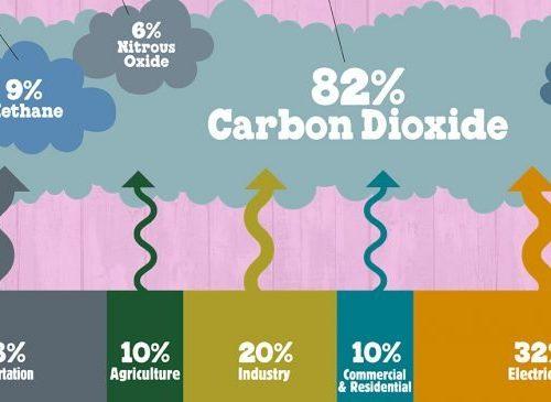 Gas serra, raggiunto nuovo record